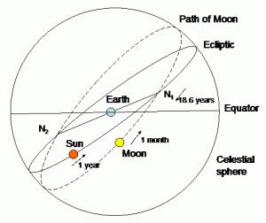 月全食 Total Lunar Eclipse